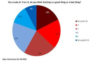 Divided attitudes on fracking