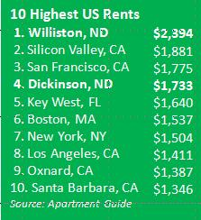Highest rents