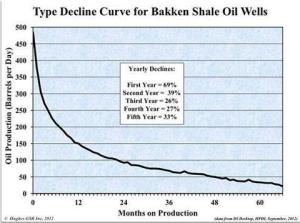 Oil well production over time. Click to enlarge