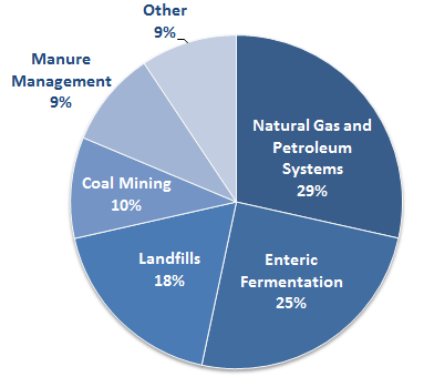 Sources of methane emissions (Source: EPA)