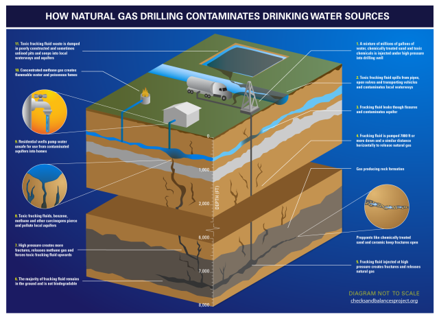 How water contamination can occur. Click to enlarge. Source: The Checks and Balances Project