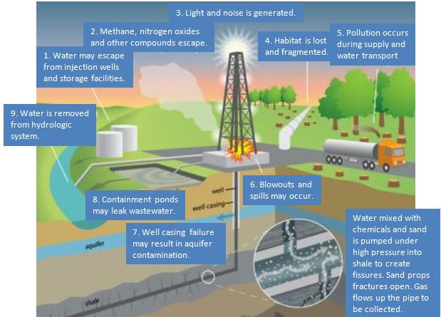 Causes of environmental damage due to fracking. Adapted from Frontiers in Ecology and the   Environment and Princeton University PR Department.