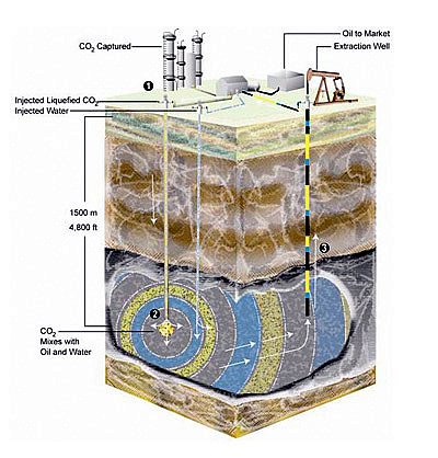 Injection well diagram