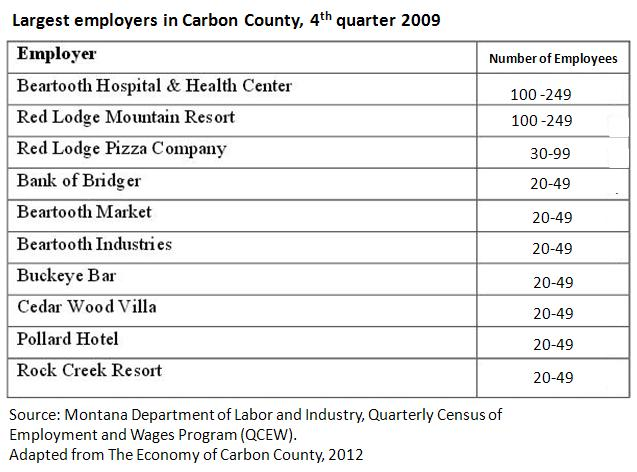 Carbon largest employers