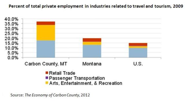 Economy of Carbon County