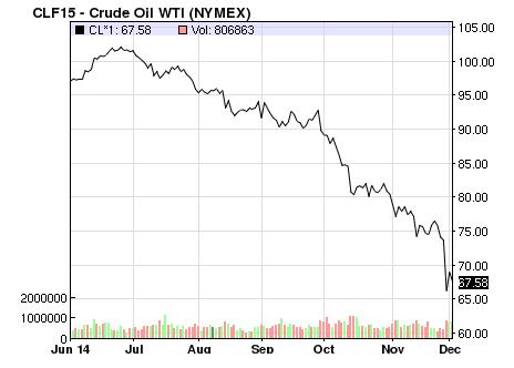 oil prices_120214