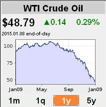 oil price_010915
