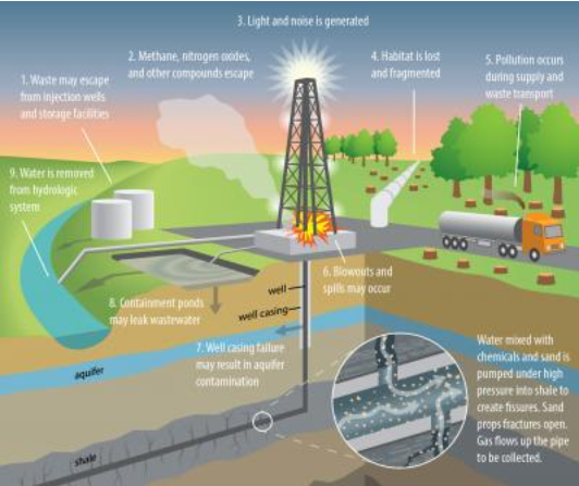 Potential adverse impacts of oil and gas drilling