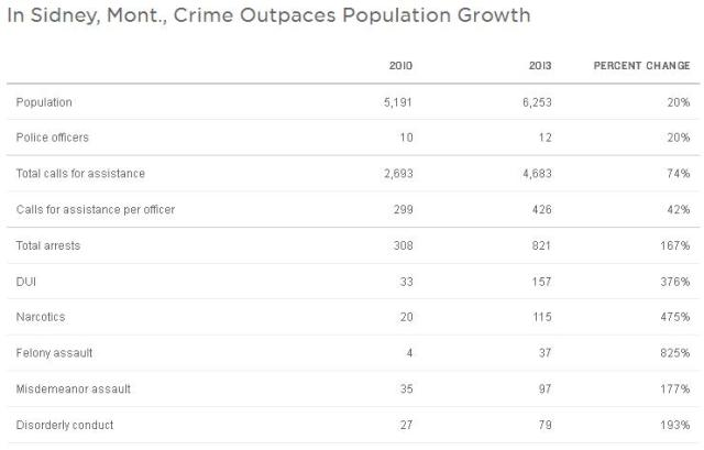 Sidney crime chart
