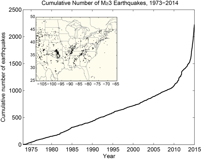 Cumulative number of earthquakes with a magnitude of 3.0 or larger in the central and eastern United States, 1973-2014. The rate of earthquakes began to increase coinciding with the fracking boom in 2009
