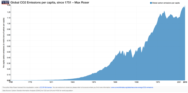 ourworldindata_global-co2-emissions-per-capita-since-1751_max-roser
