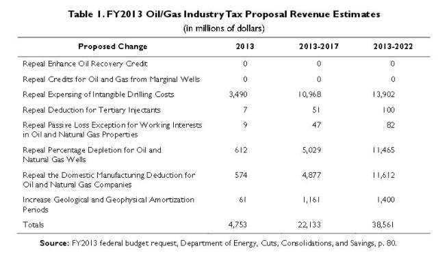 chart_Federal tax proposal