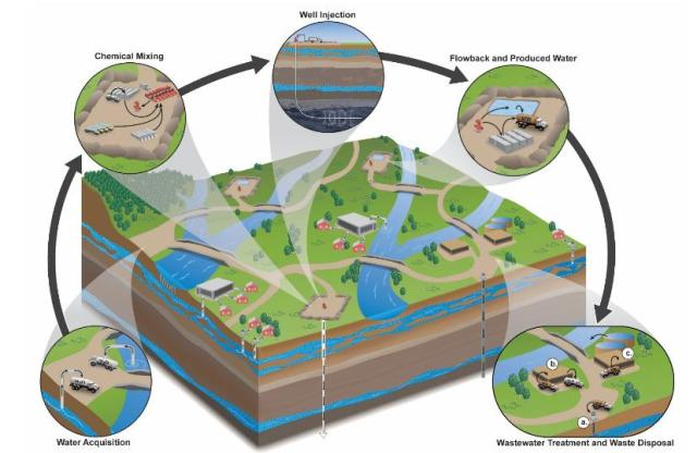 Stages of the hydraulic fracturing water cycle (from the EPA report)