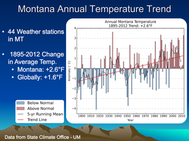 Montana Annual Temperature Trend