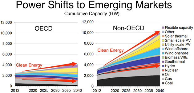 Clean energy power shift