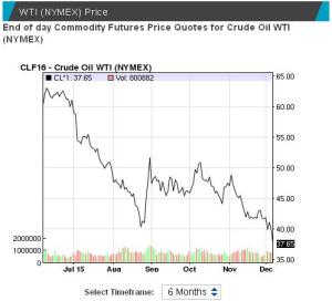 The price of crude reached a seven-year low. Source: NASDAQ