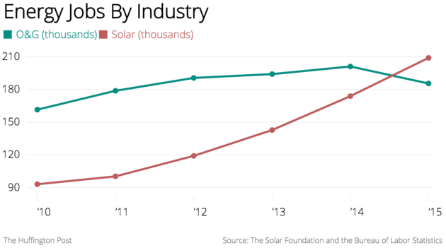 energy jobs by industry_0115