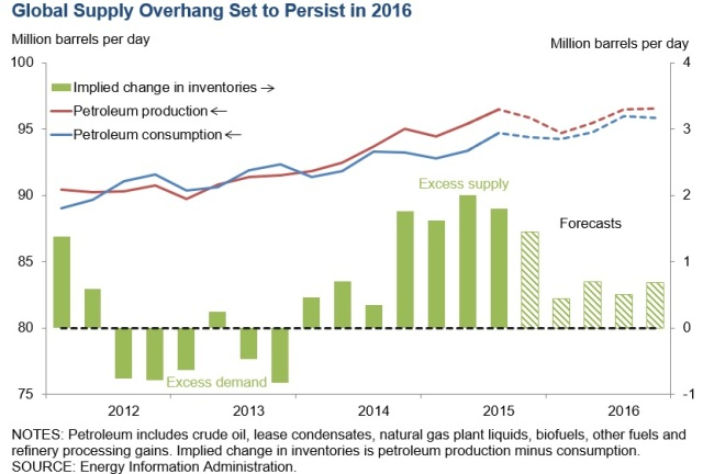Global oil supply overhang