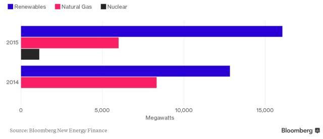 renewables beat gas