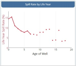 oil-spills-by-age-of-well
